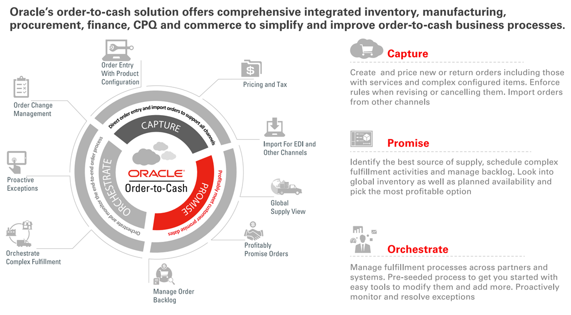 oracleug oracle cloud order management intro 1.png
